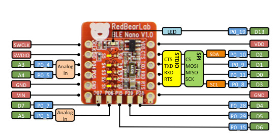 Pinout of the BLE Nano board