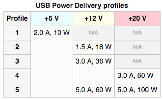 USB Power Delivery profiles